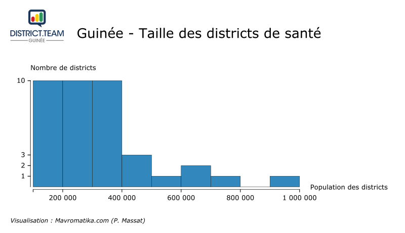 Guinee-TailleDistricts f